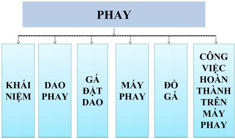 phuong phap phay
